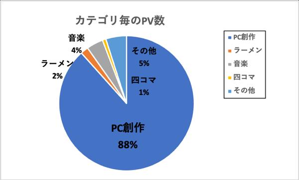 カテゴリ毎PV数